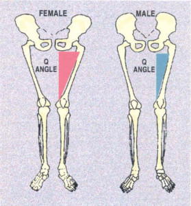 q-angle-men-vs-women-279x300