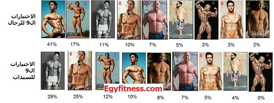 ما هو شكل الجسم الذي يفضله الرجل و المرأة (نتيجة استطلاع رأي) 3