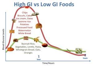 High-GI-vs-Low-GI-examples_optimized