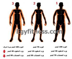 صورة توضح لك كيف يزيد الرجيم القاسي من وزنك 5