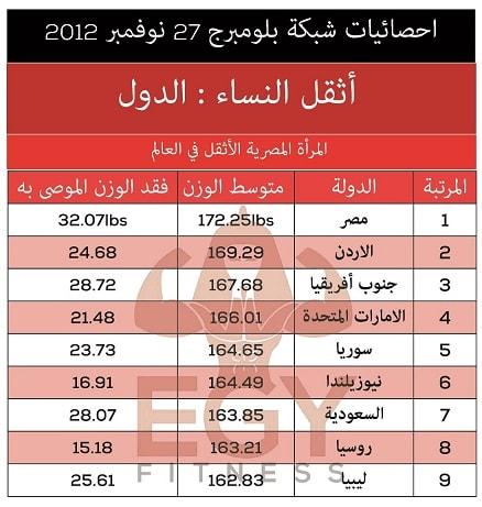 البدانة في الوطن العربي