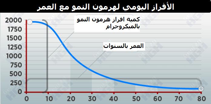 هرمون النمو مع العمر